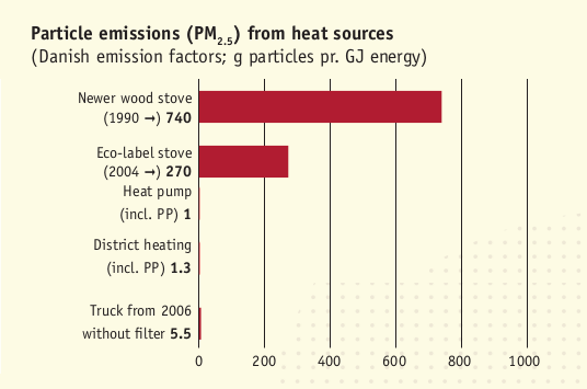 comparison of particle emissions, old trucks are much cleaner than new stoves
