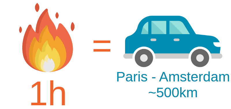 paris to amsterdam in a car is equivalent to a 1 hour long fire