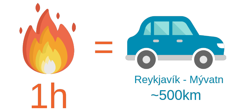reykjavik to myvatn in a car is equivalent to a 1 hour long fire